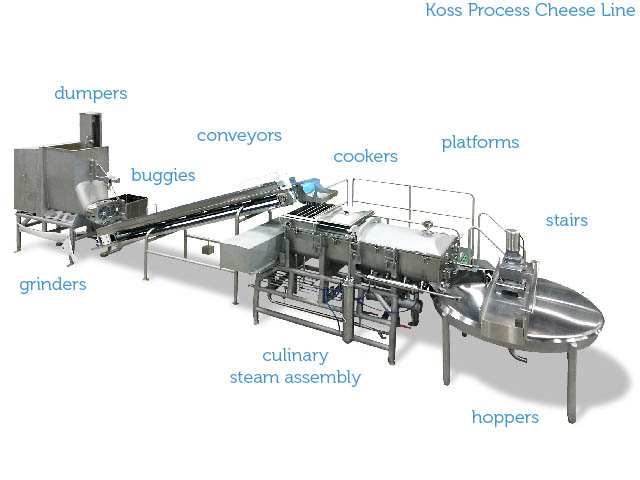 Koss Process Cheese Line
